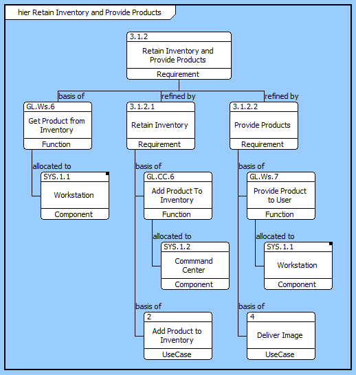 Core Online Help Hierarchy Diagram