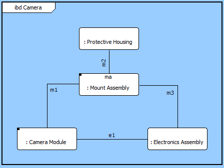 core online help   internal block diagram  ibd in this variant of a component wiring diagram  the children of the component are shown as nodes on the diagram  lines connecting to a node reflect the