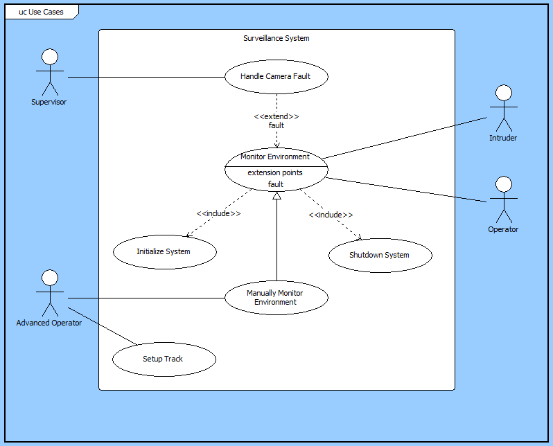 Core online help use case diagram ccuart Choice Image