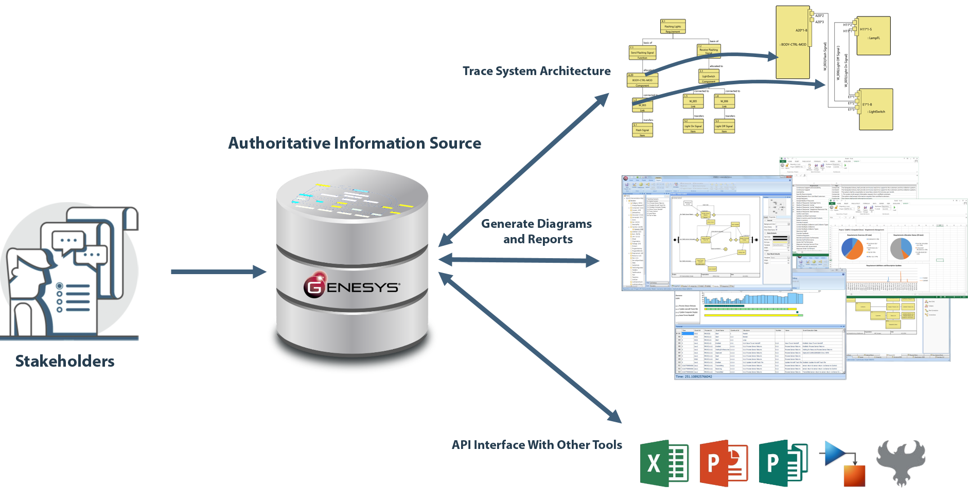Integrated Software Tools