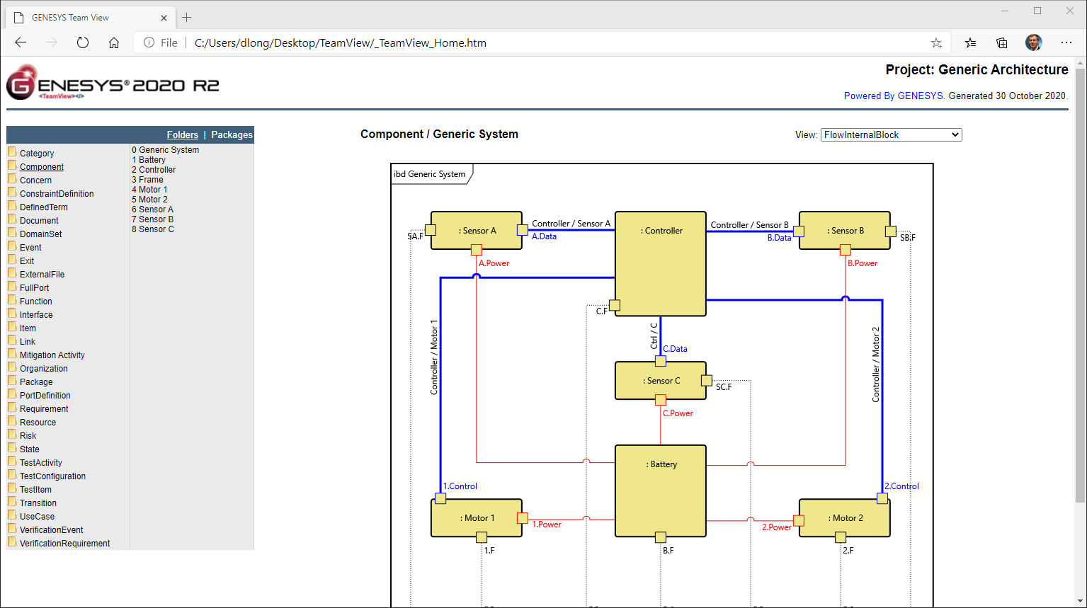Publish your project – diagrams and details – fully hyperlinked for easy access.