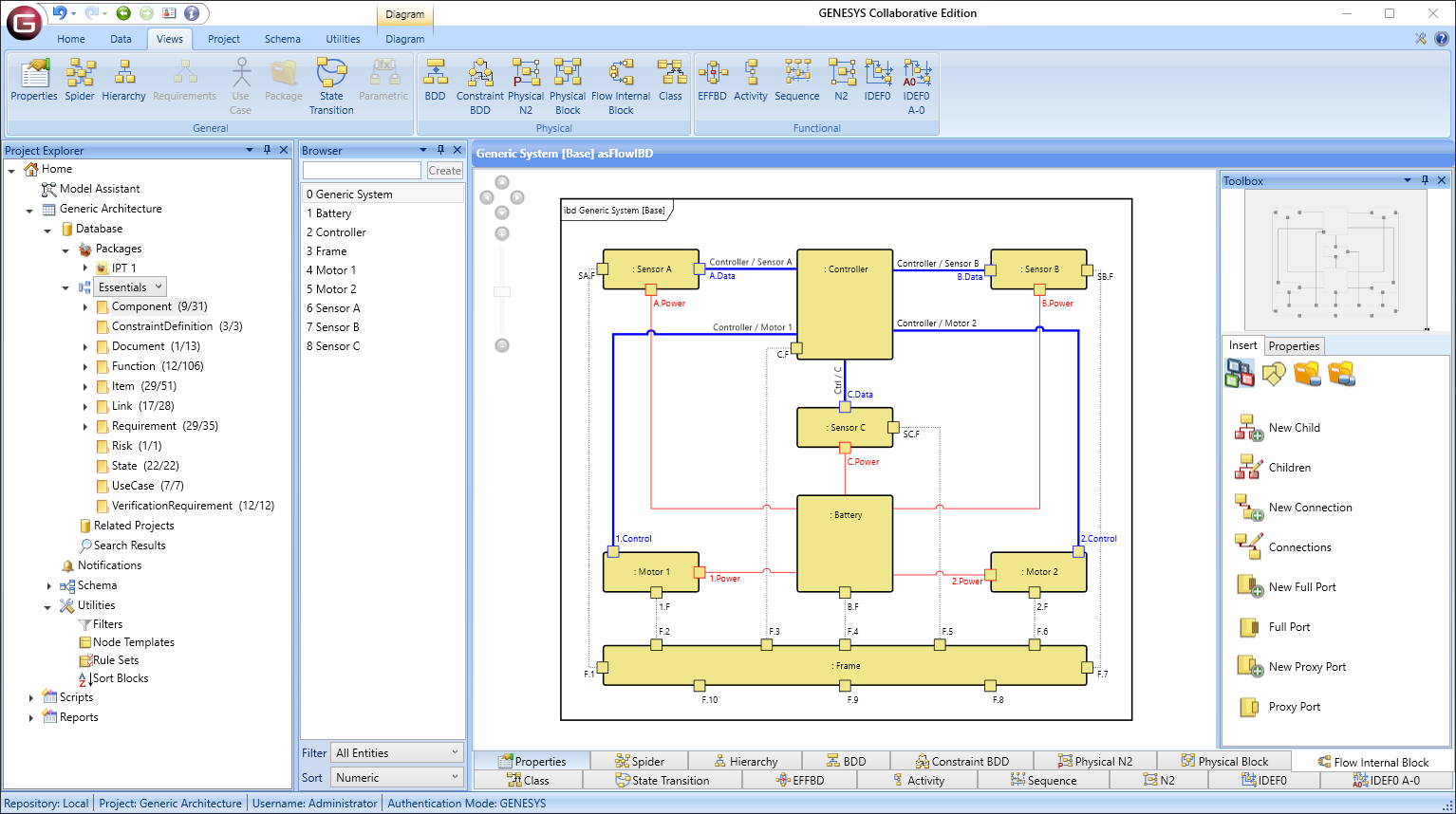 View your system from many perspectives with a rich library of diagrams automatically generated on demand with guaranteed consistency.
