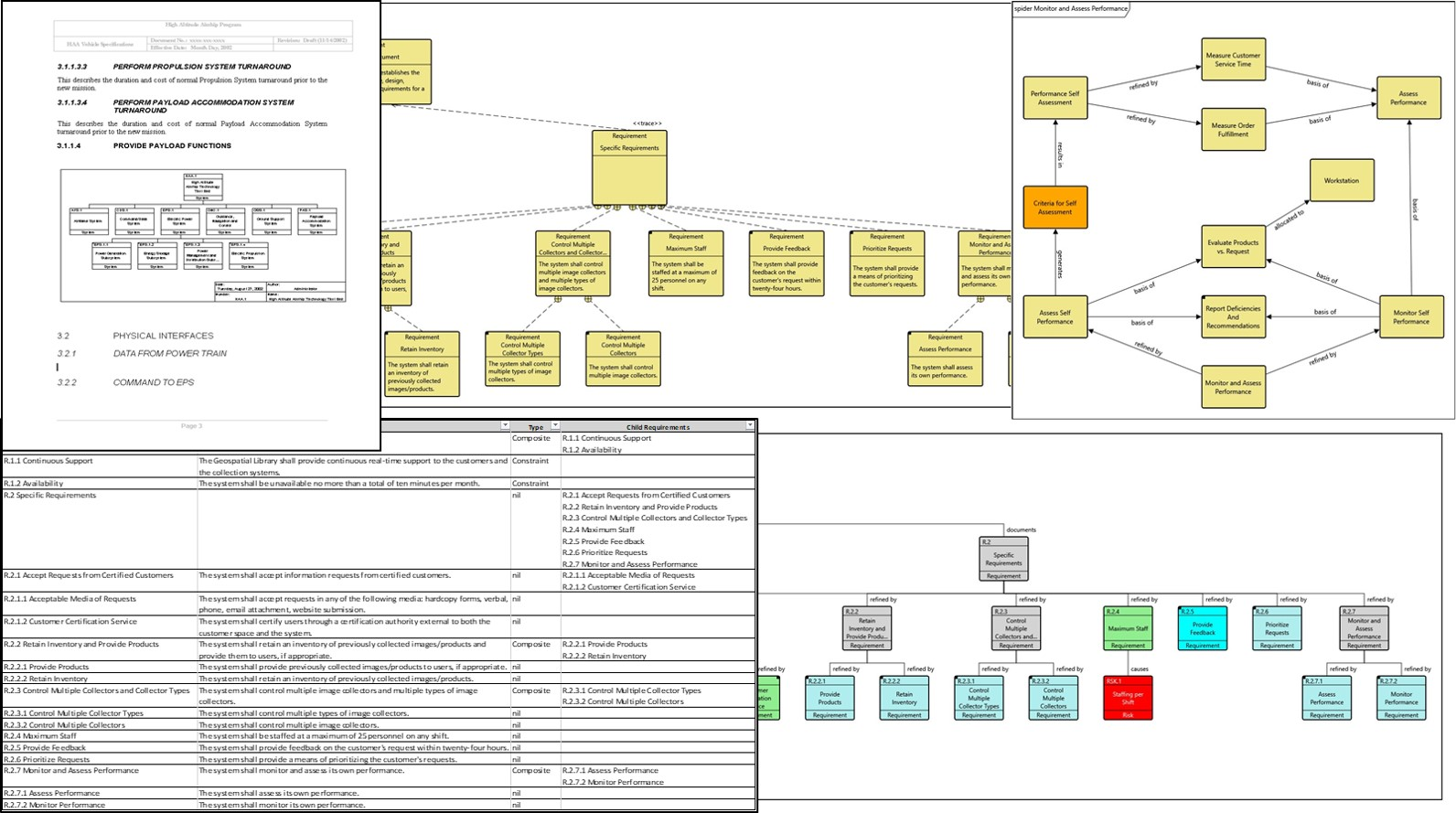 Visualize your requirements in a variety of diagram views.
