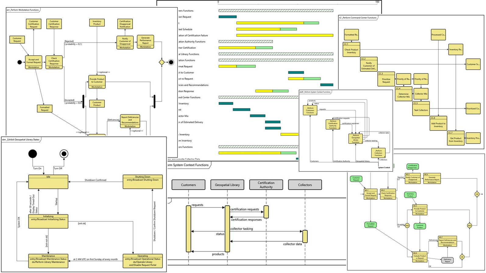 Behavior reflects the processes within a system, their sequencing and structure, and their exchanges. Leveraging a diverse library of views allows you to focus on the area of interest for analysis or communication. Vitech's software enables you to specify, modify, analyze, and communicate behavior through a rich blend of diagrams based upon your needs and preferences. Begin with an activity diagram to define the structure of the behavior. Switch to a sequence diagram to highlight exchanges between subsystems. Leverage an N2 for clustering analysis. Use an enhanced functional flow block diagram to communicate with stakeholders. And do it all knowing that GENESYS maintains consistency between the views, automatically generating each visualization from the underlying behavioral architecture with 100% consistency.